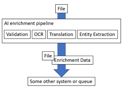 AI enrichment pipeline