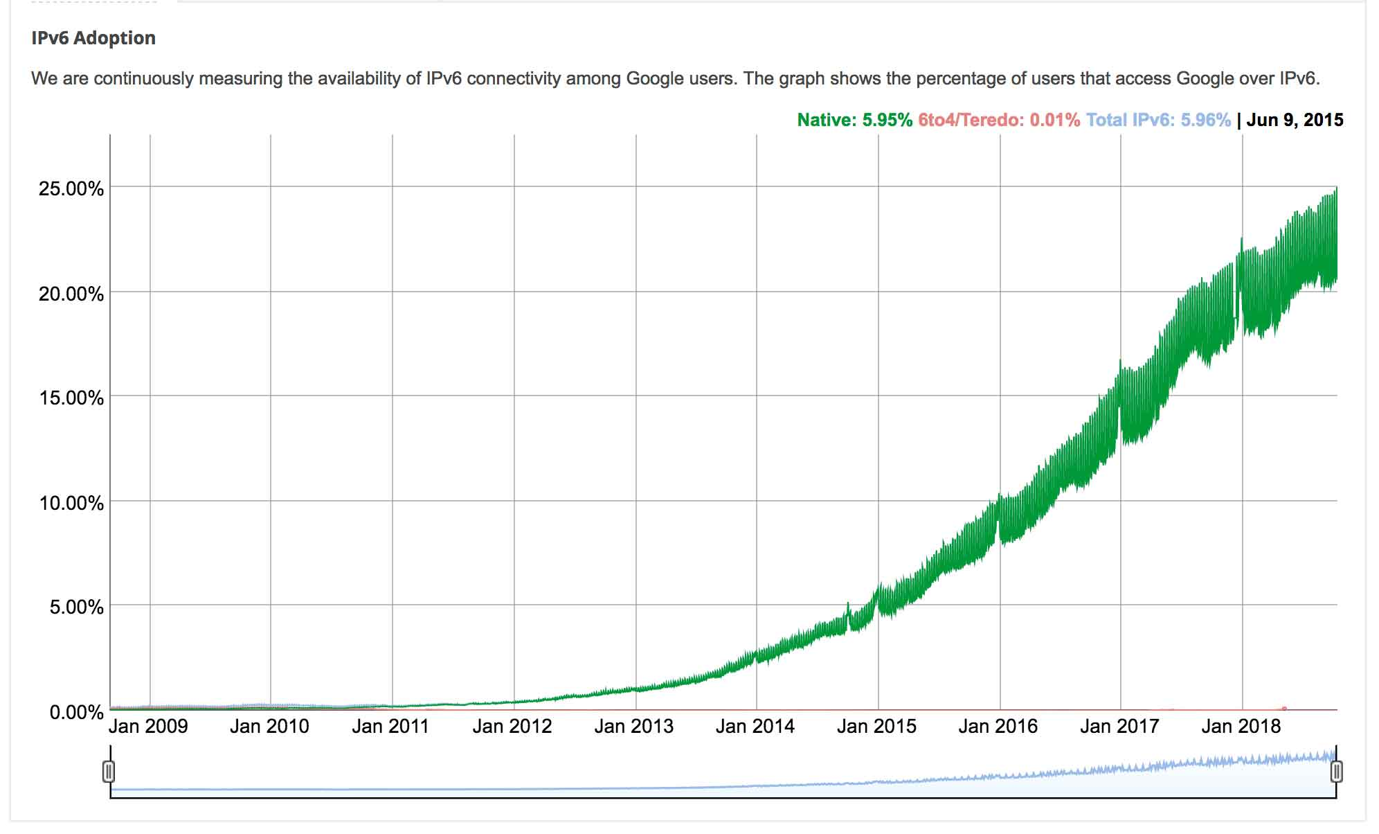 ipv6 adoption @bubblin