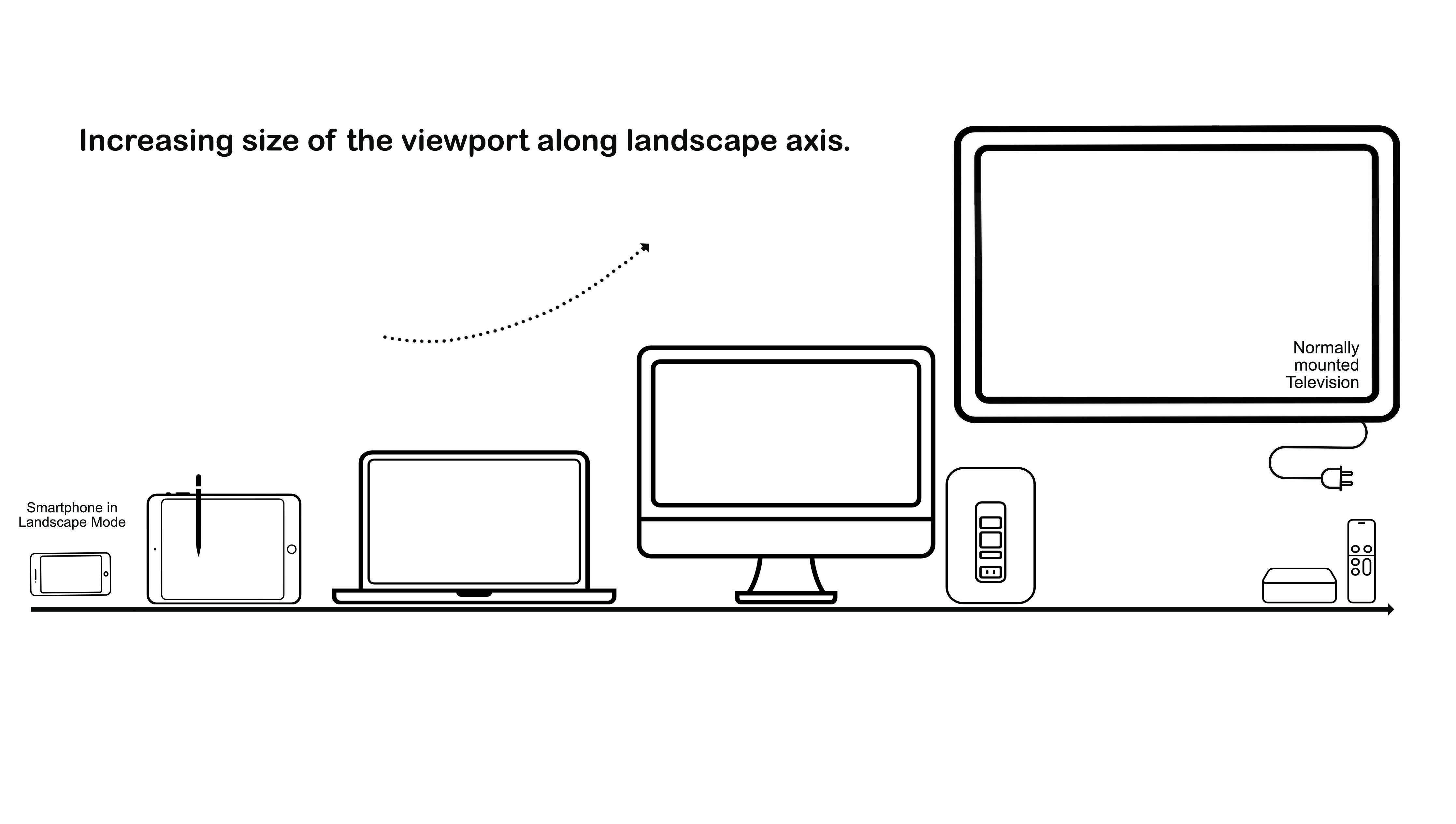 Device viewports along landscape axis.