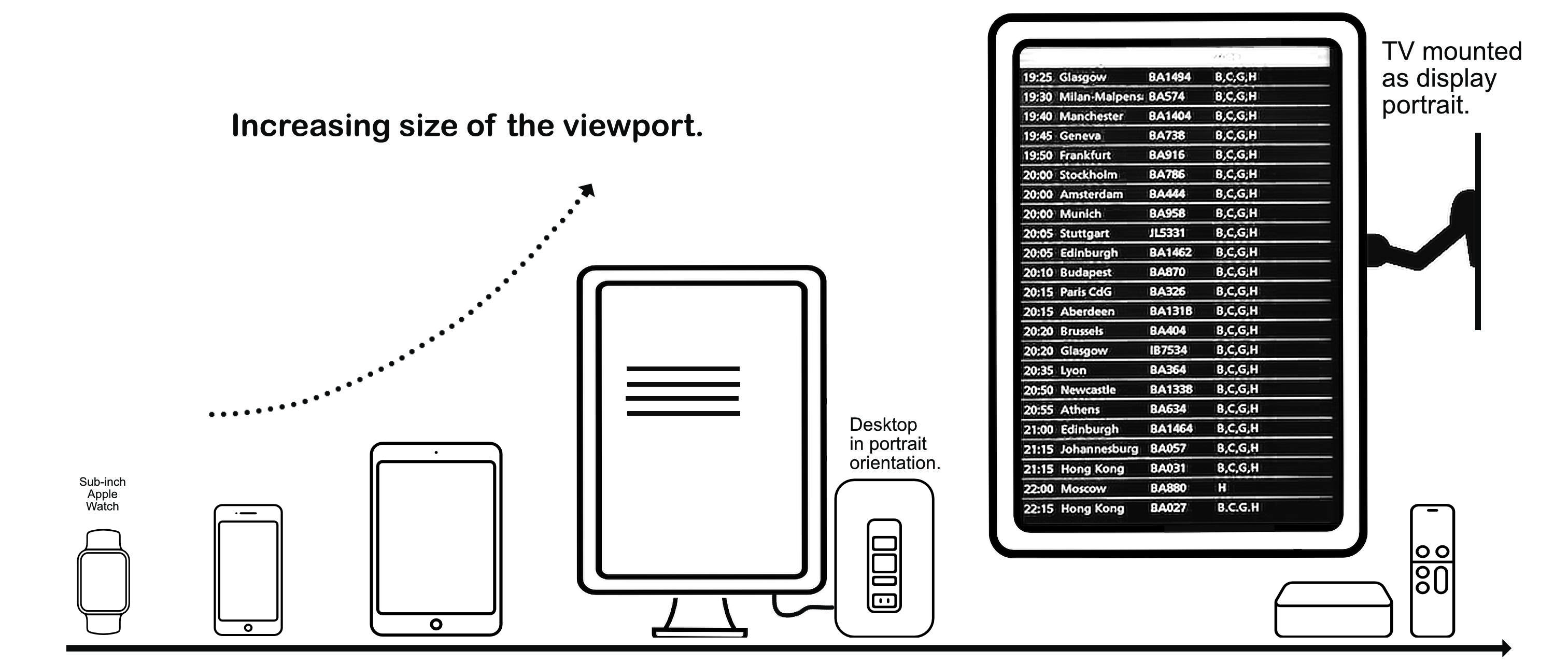 Device viewports along portrait axis.