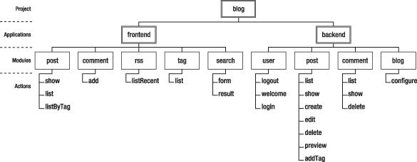 コードの編成の例