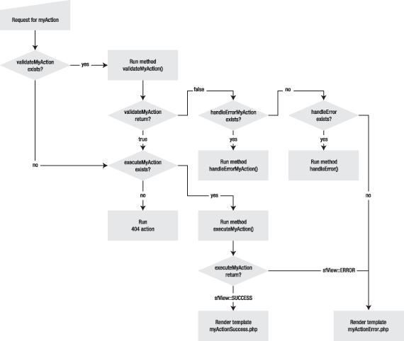 バリデーションのプロセス