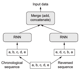 Embedding + 双向GRU (birdectional GRU)