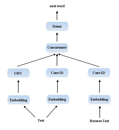 Embedding + GRU + Conv1D + 反向 Conv1D