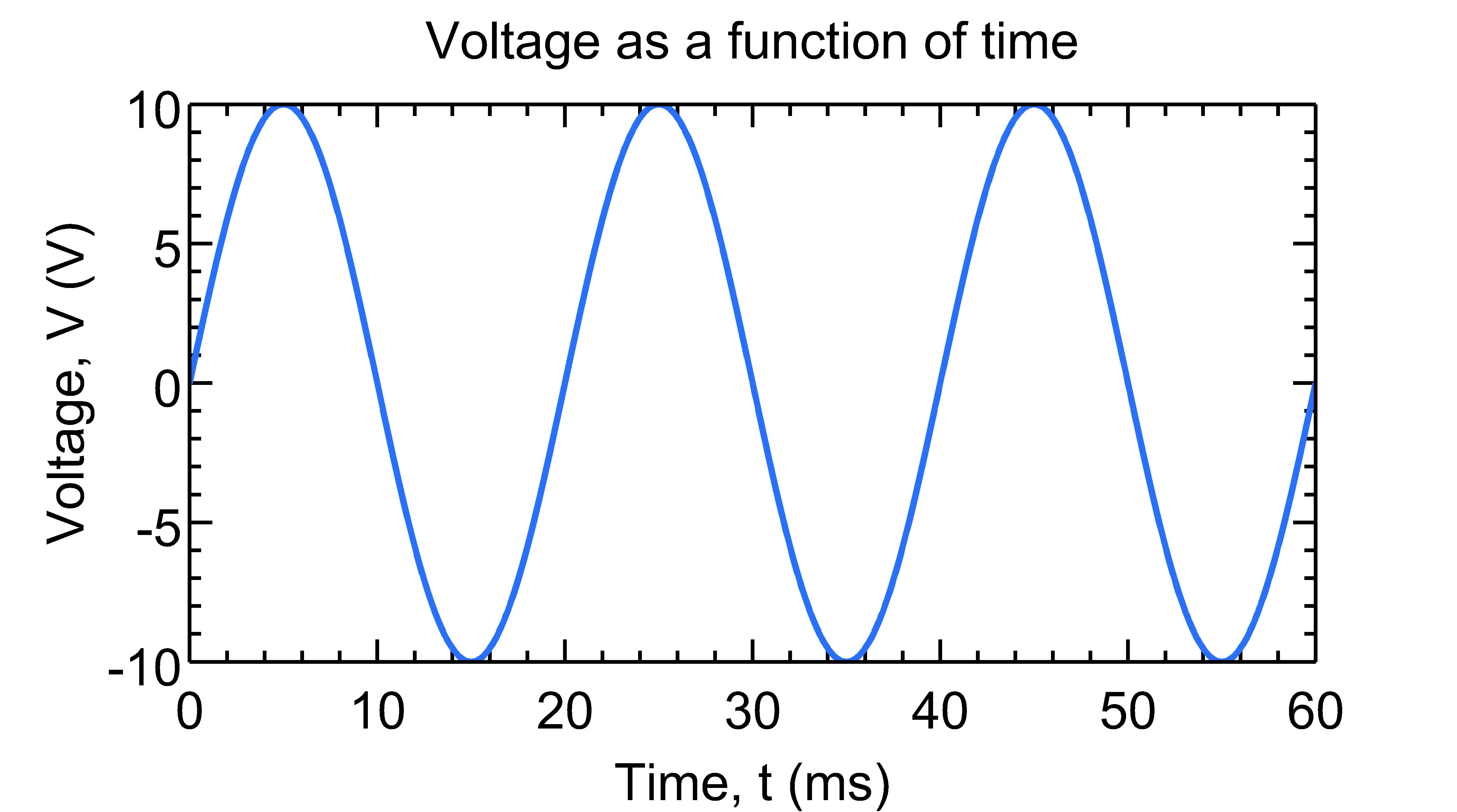 MQGv2.0: Simple plot