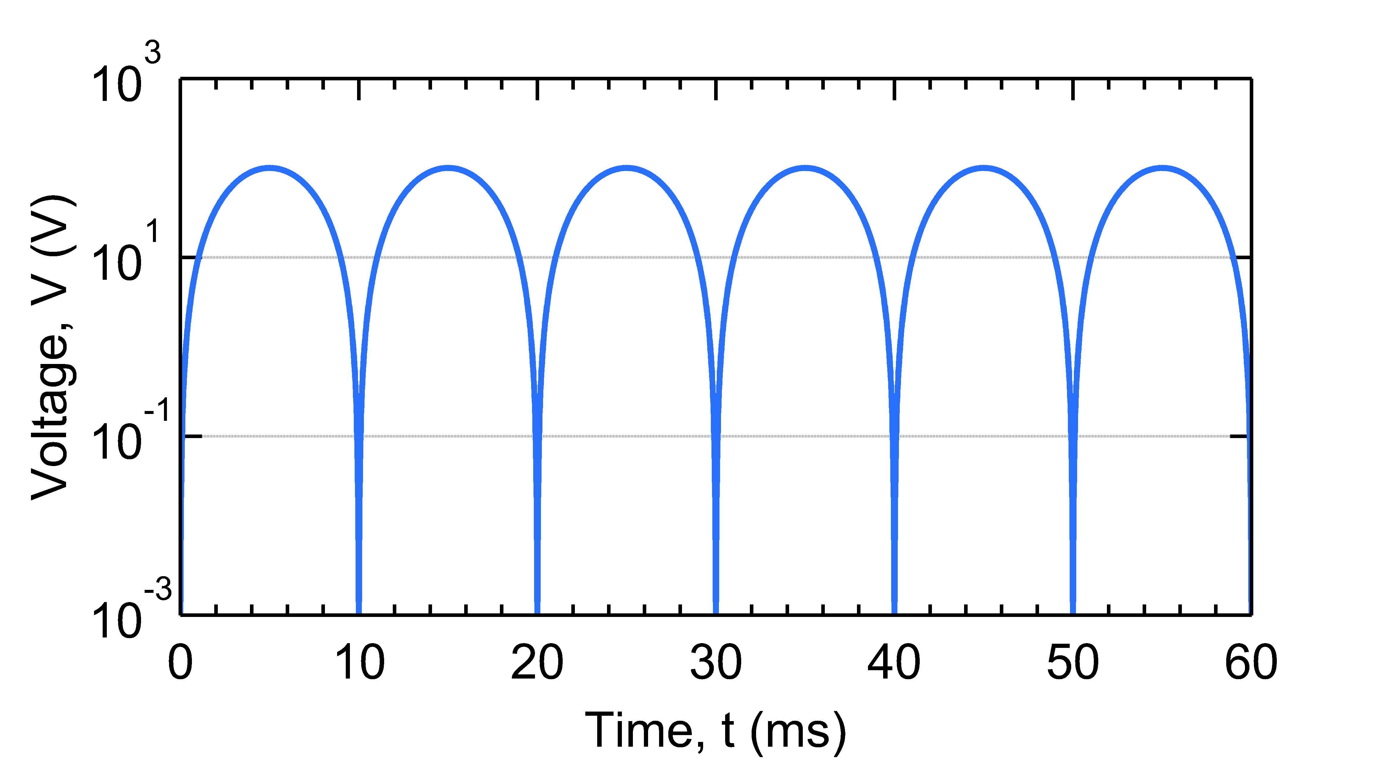 MQGv2.0: Simple log scale