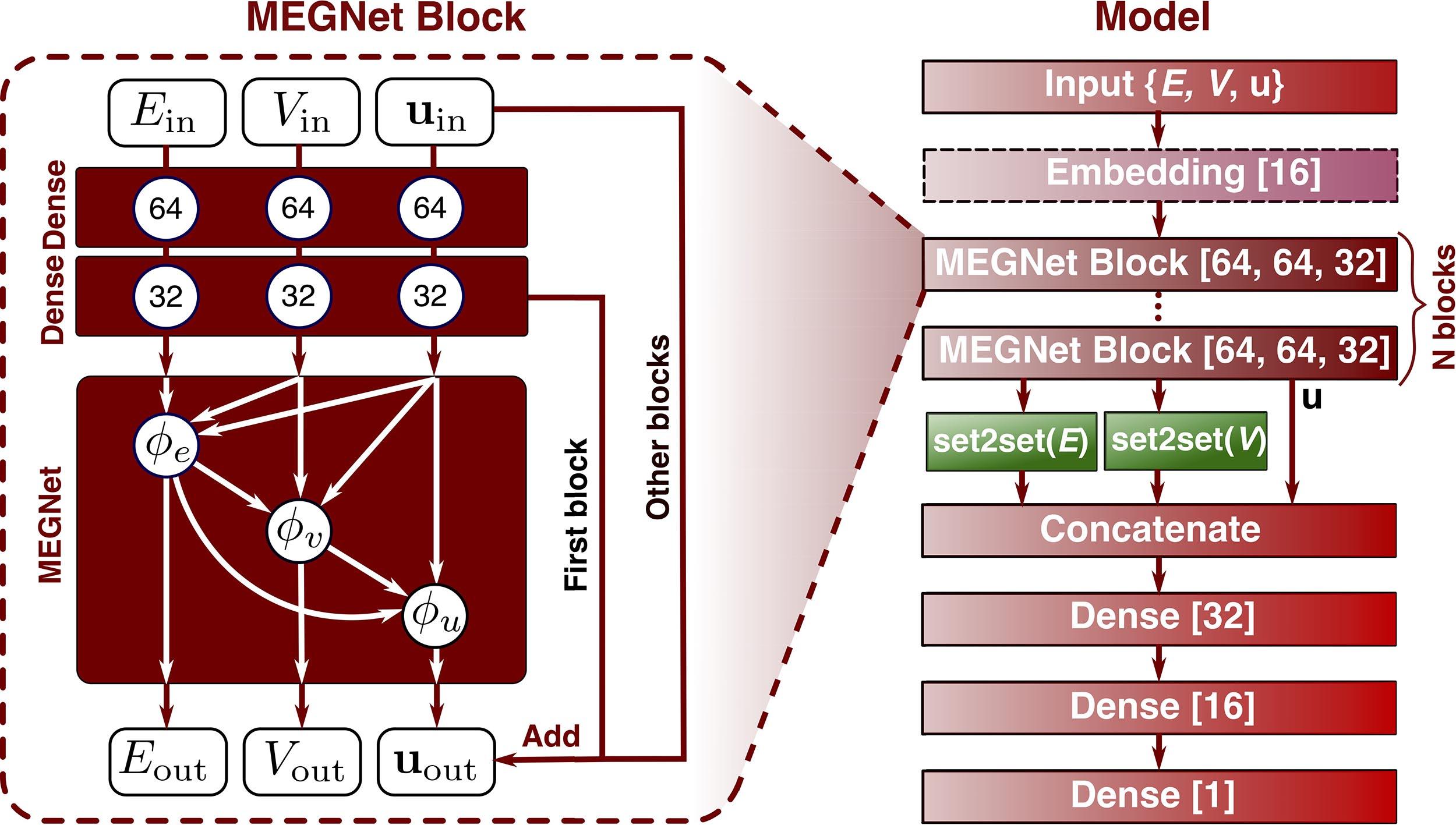 GraphModel architecture