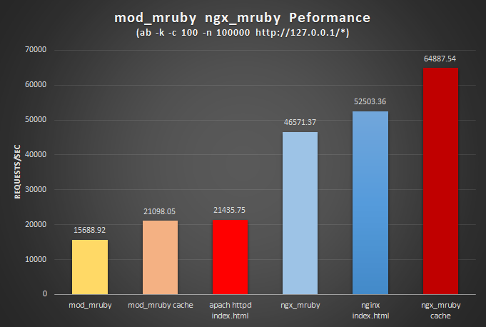 ngx_mruby mod_mruby performance