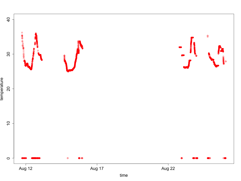 Graph of unfiltered temperature data from sensor 1