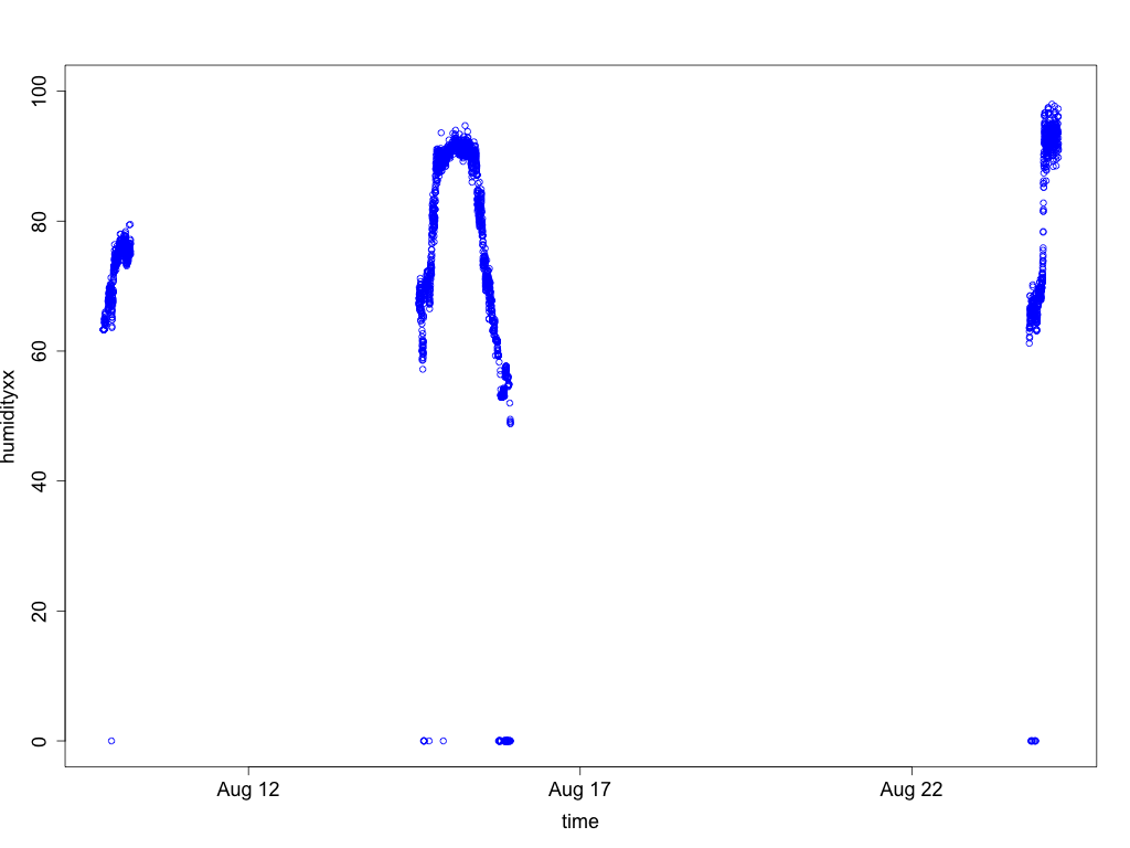Graph of unfiltered humidity data from sensor 2