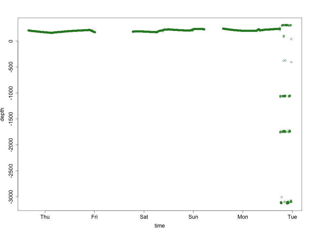 Graph of unfiltered depth data from sensor 3