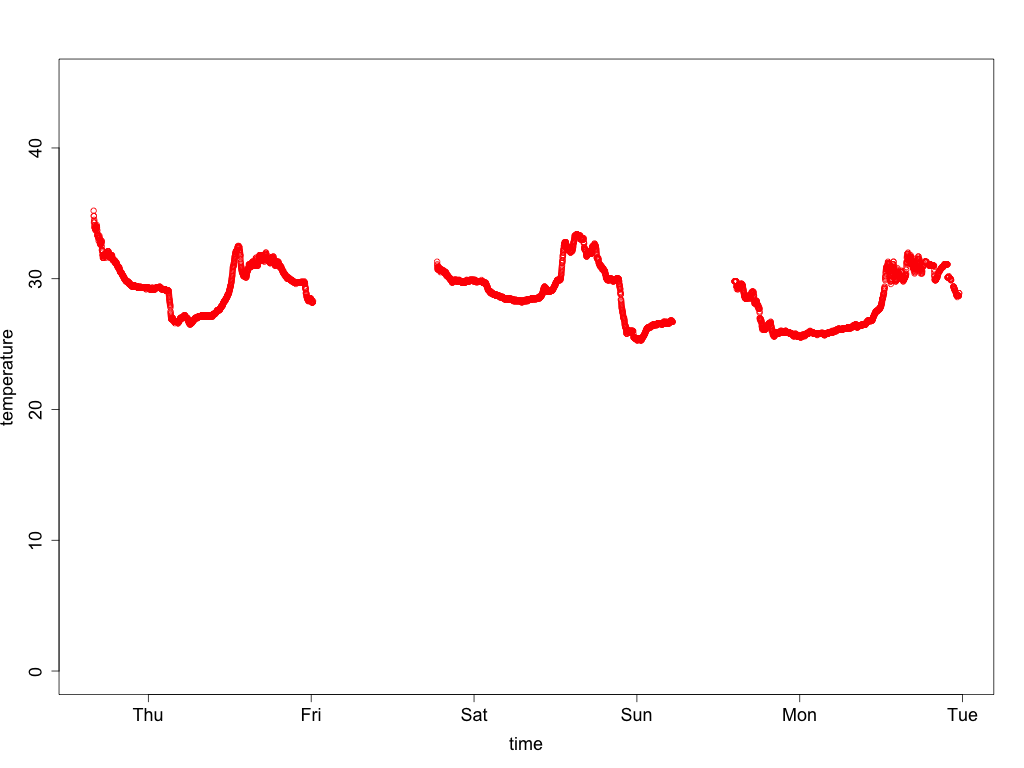Graph of filtered temperature data from sensor 3