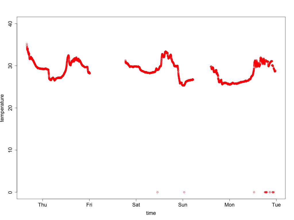 Graph of unfiltered temperature data from sensor 3