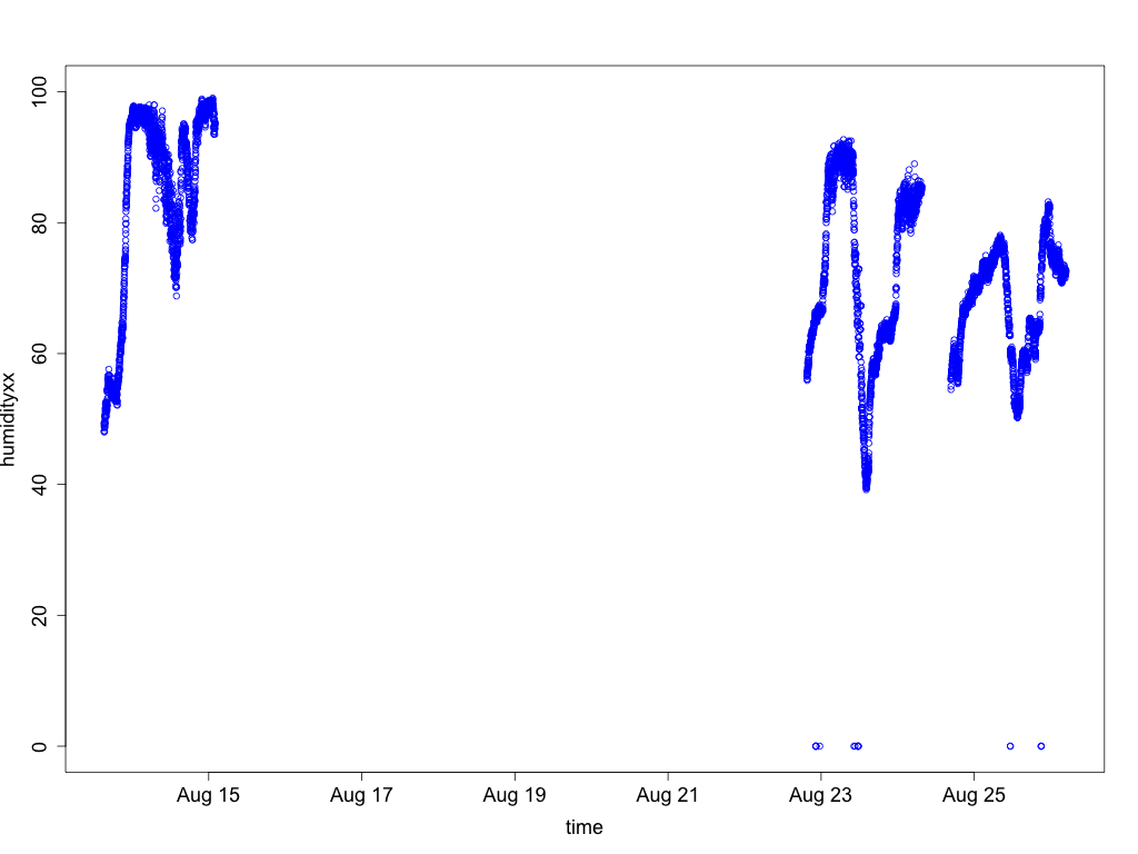 Graph of unfiltered humidity data from sensor 4