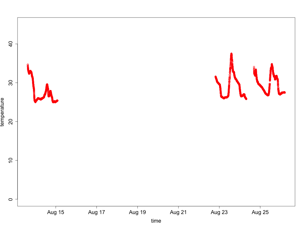 Graph of filtered temperature data from sensor 4