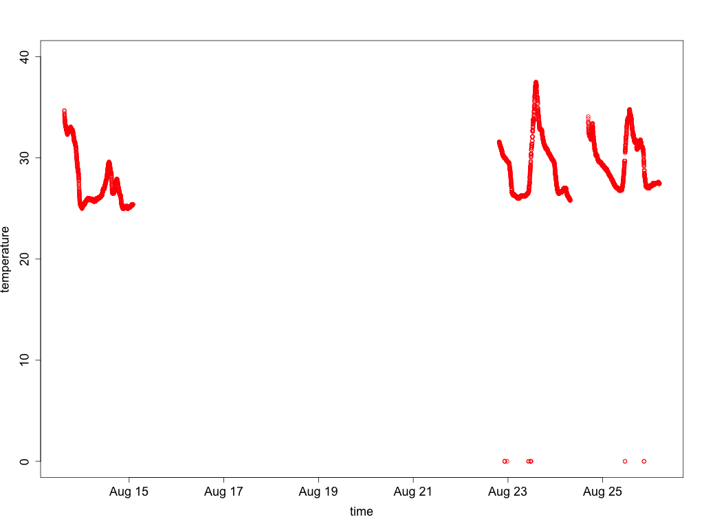 Graph of unfiltered temperature data from sensor 4