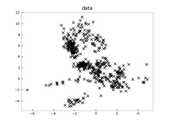 randomly generated mixture model data