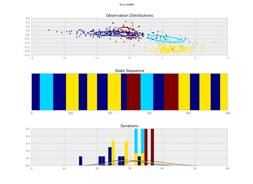 Randomly-generated model and data