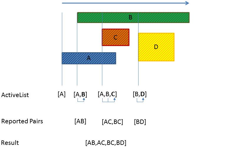 Single Axis SAP