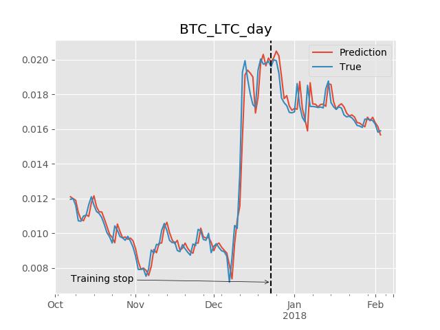BTC_LTC chart