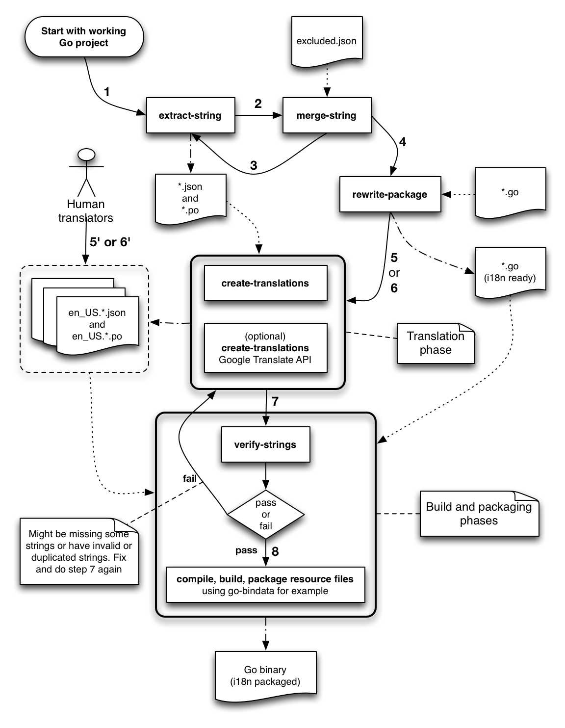 Typical i18n4go workflow diagram