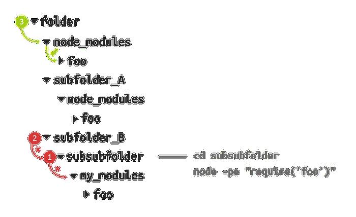 mod-diagram-01