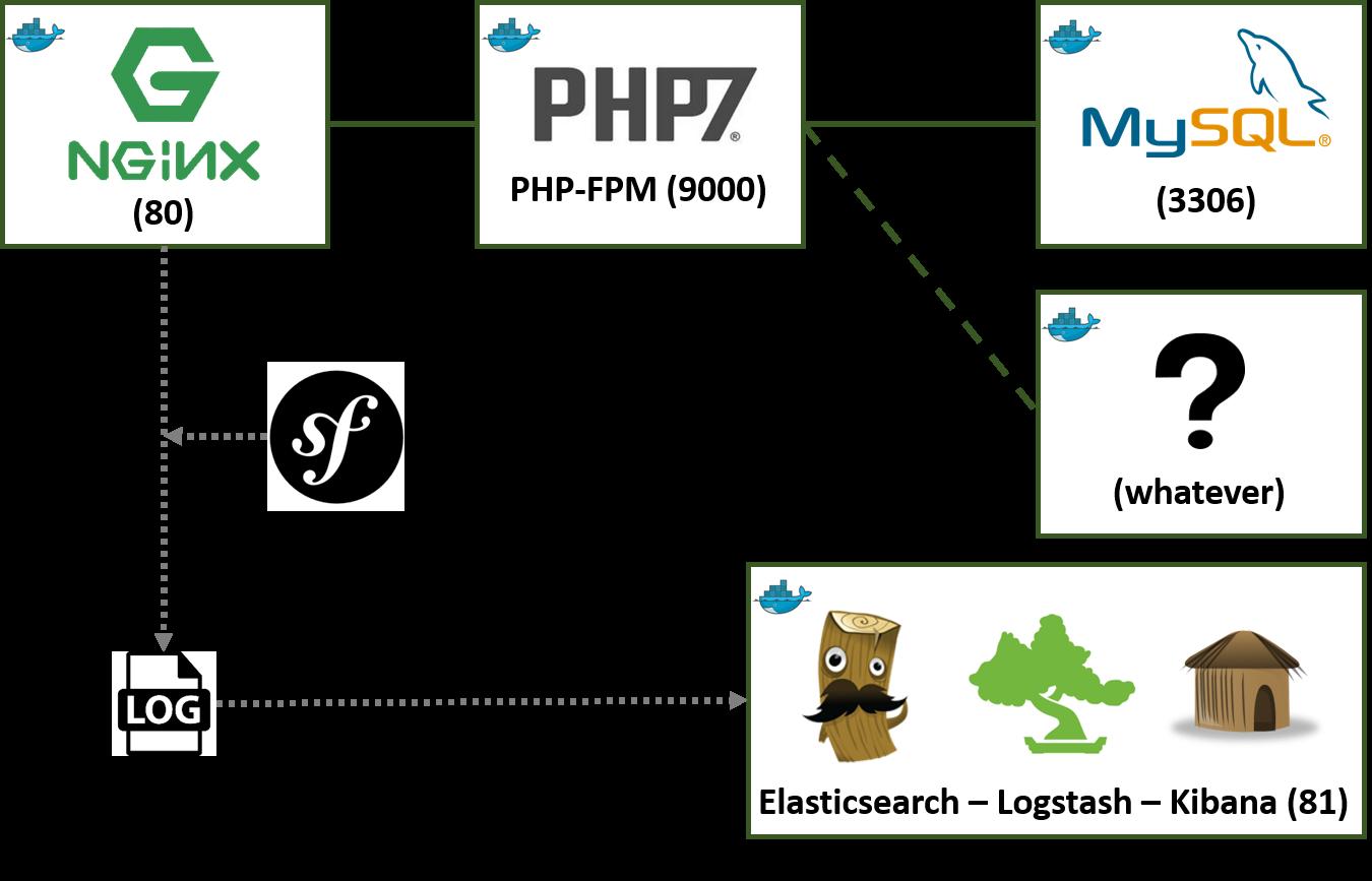 Docker-Symfony screenshots