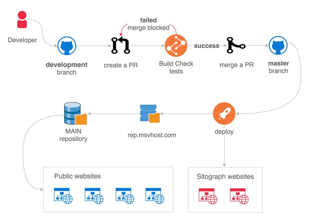 Sitograph Module Deployment Workflow