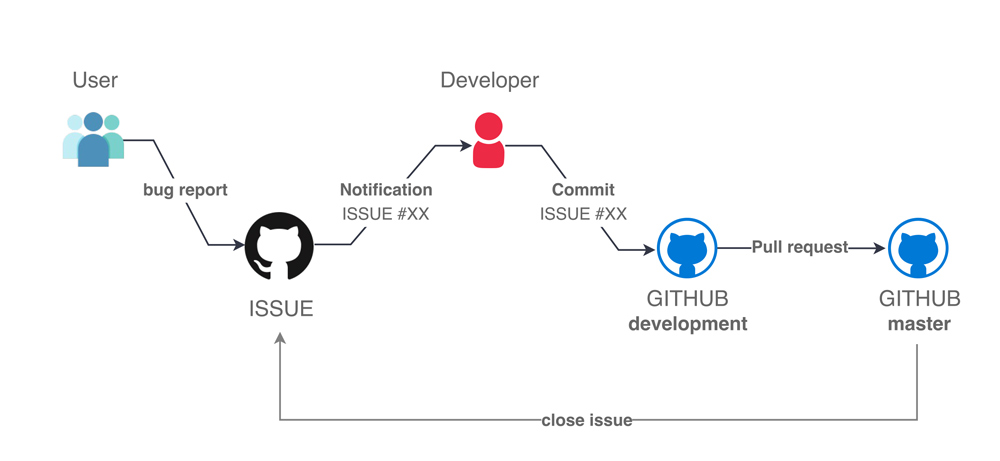 Sitograph Bugs Reporting Workflow