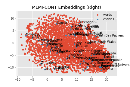MLMI-CONT Right Embeddings