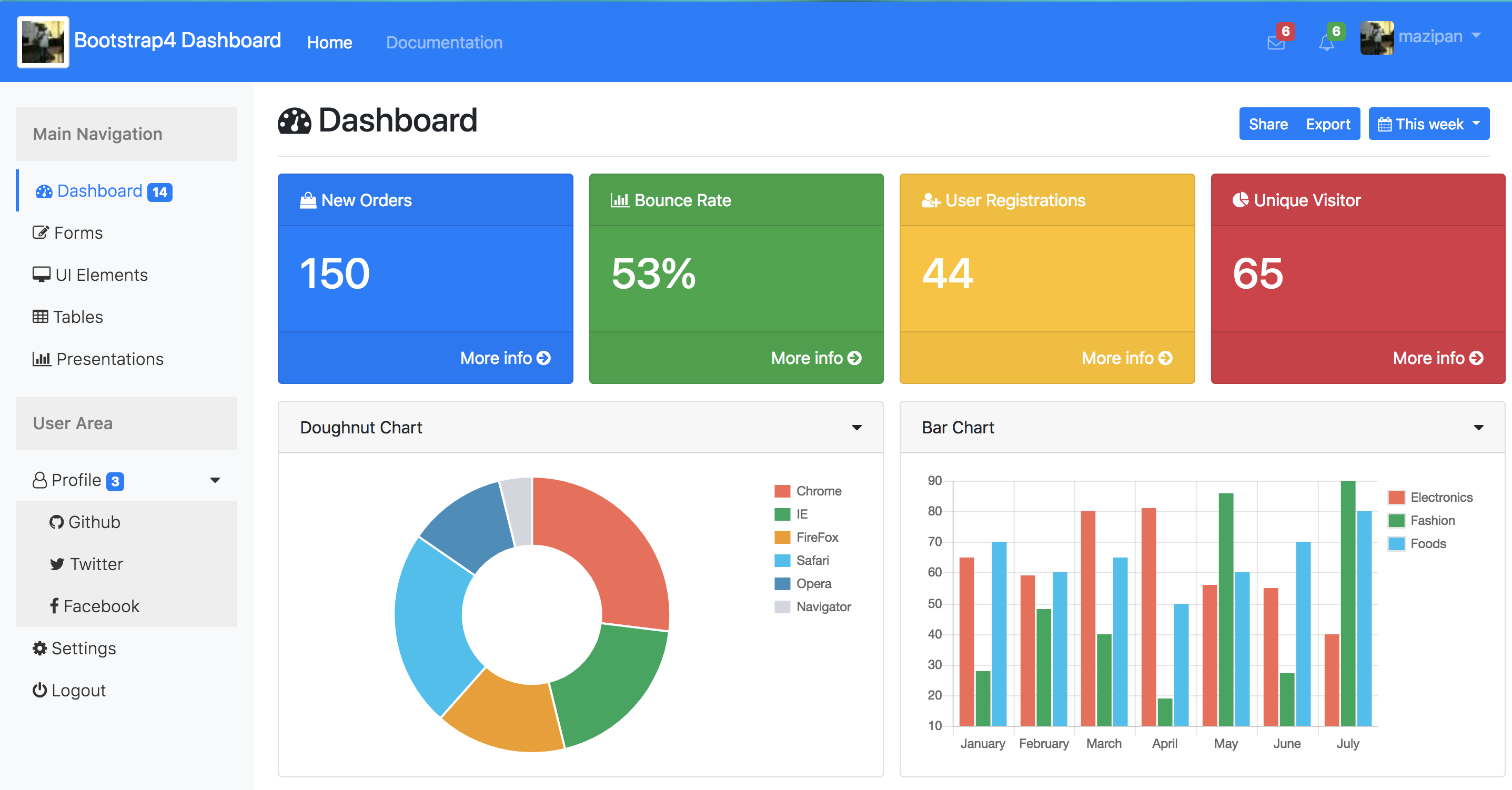 GitHub Mazipanbootstrapadmindashboardtemplate Bootstrap - Product dashboard template