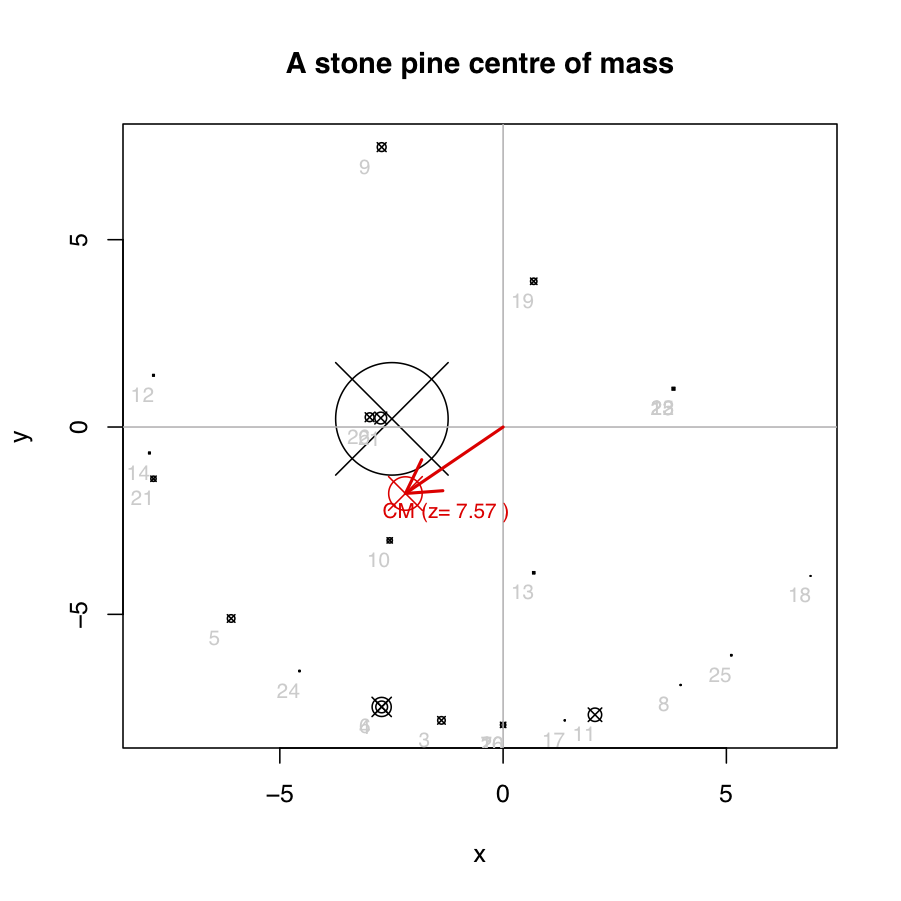 A centre of mass plot