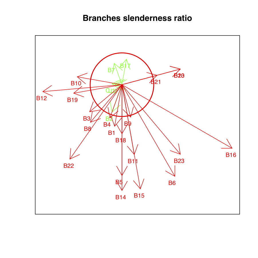 A slenderness ratio plot