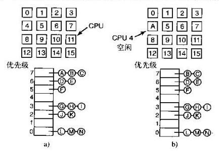 单一数据结构调度