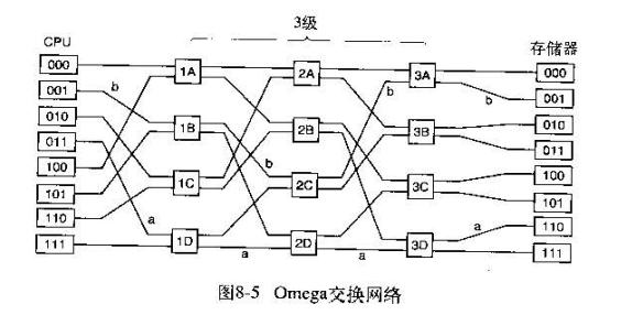 multiprocessor-3