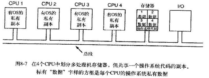multiprocessor-5