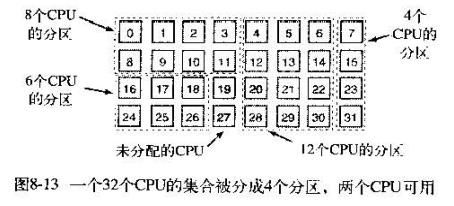 multiprocessor-7
