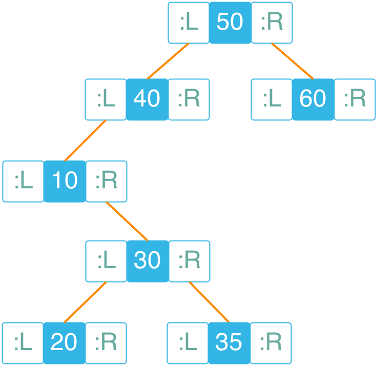 Unbalanced binary tree