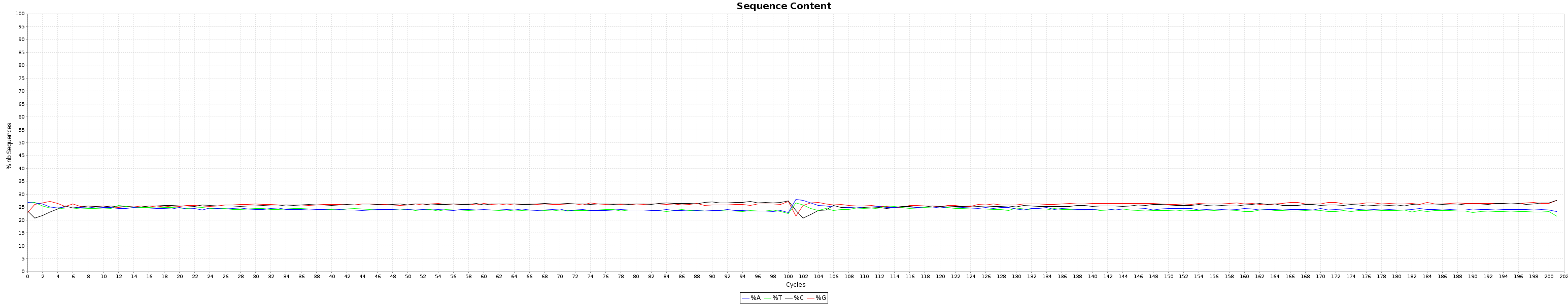 nucleotide_content
