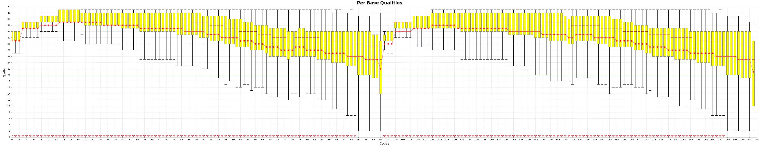 Quality box plots