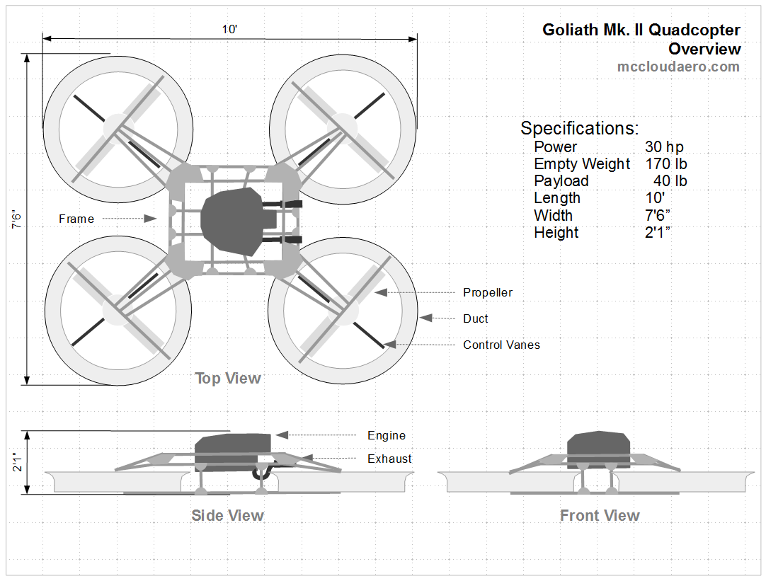 Goliath A Gas Powered Quadcopter Hobbyking Wiring Diagram Each Propeller Will Be Enclosed Within Duct That Protects The Rotors And Contributes To Lift Itself Open Source With Creative