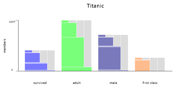 one Titanic data set as a set'o'gram