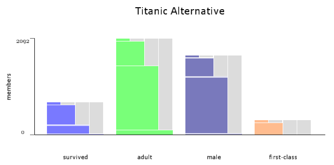 an alternative Titanic data set as a set'o'gram