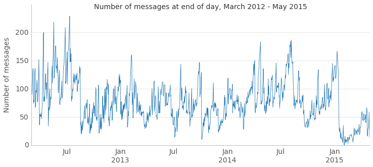 Figure 2: Inbox count over time