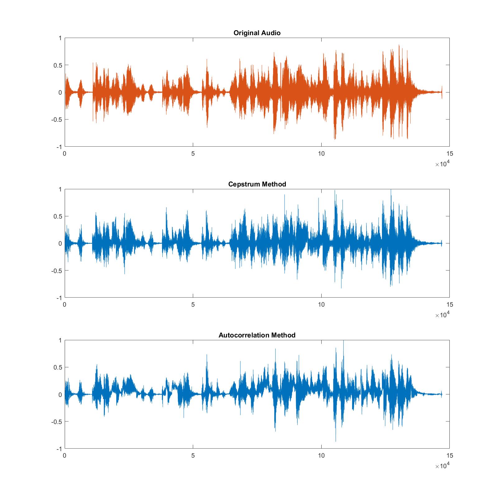 Comparison between original audio signal, cepstrum-based estimate, and autocorrelation-based estimate.