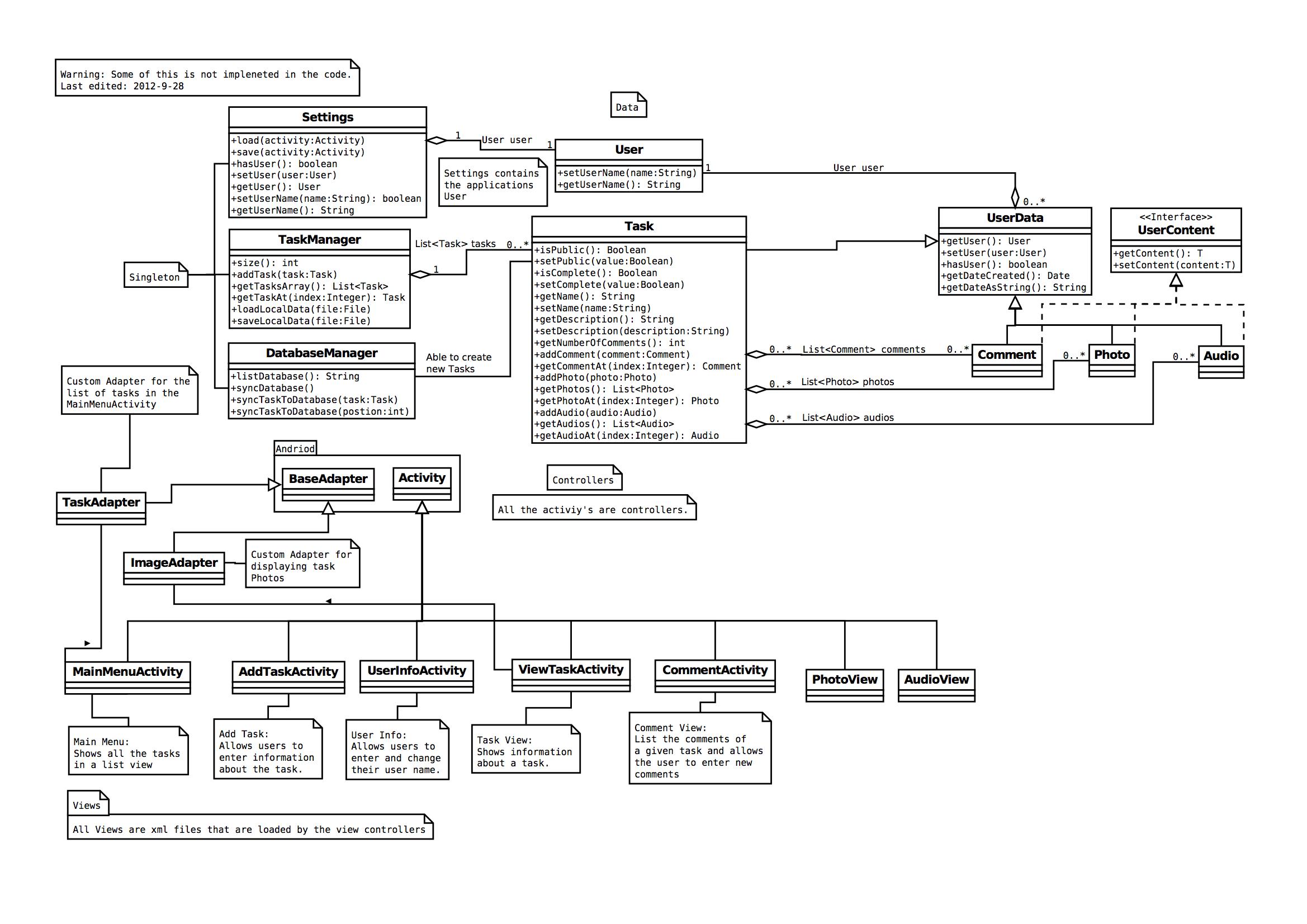 Object Oriented Analysis Mdfeist Cmput301f12t12 Wiki