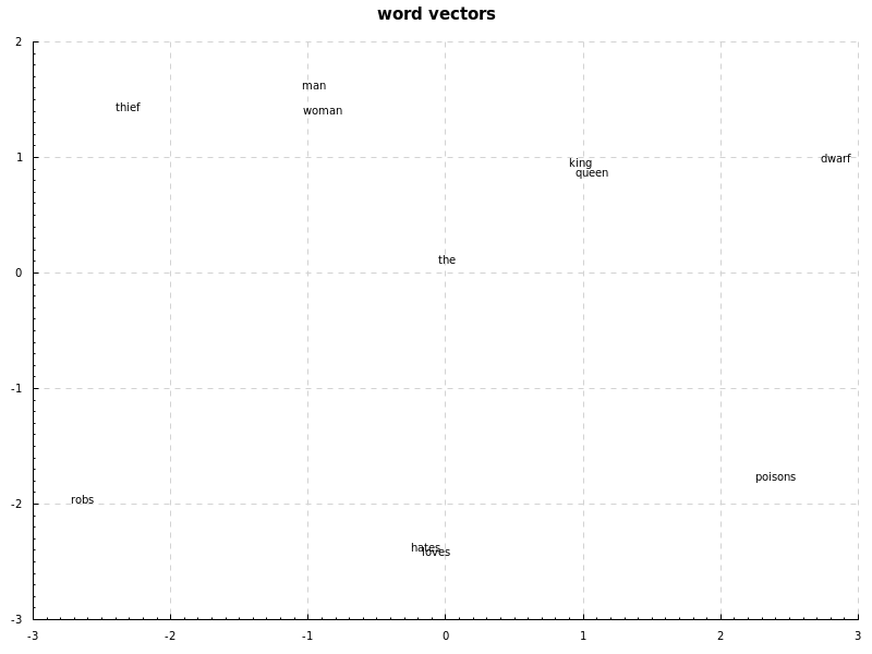 word2vec results