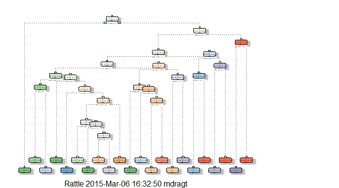 Decision Tree Plot