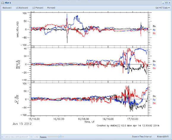 Parameter Output for AMDA Plot