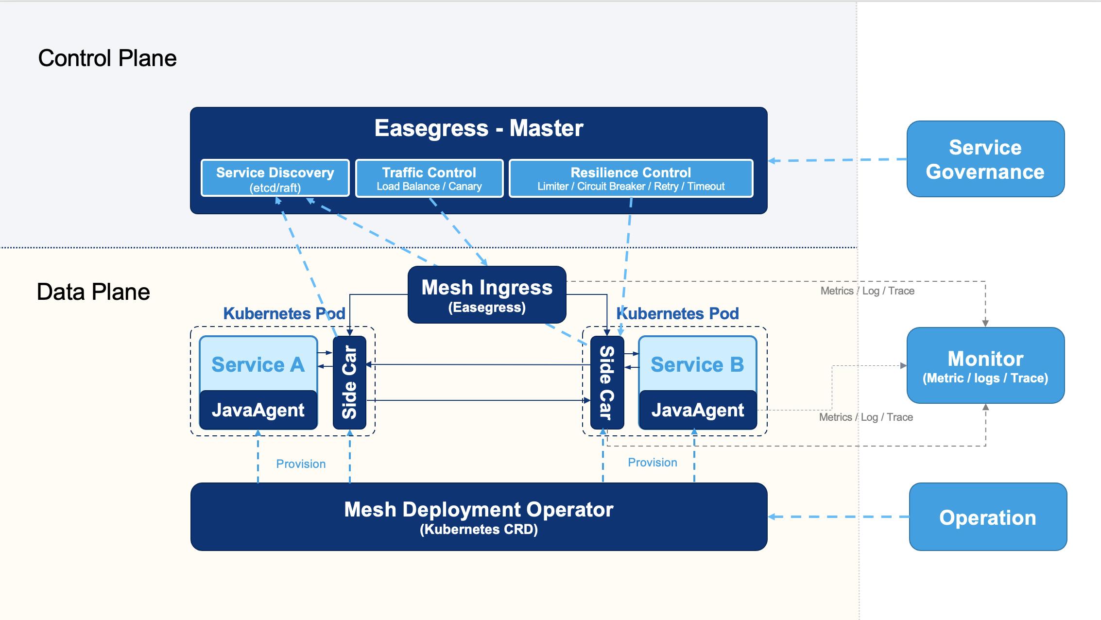 The architecture diagram